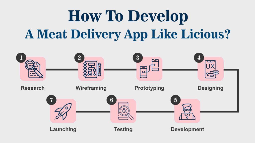 meat delivery app development steps