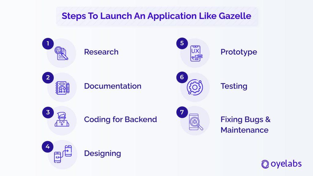 gazelle like app development steps