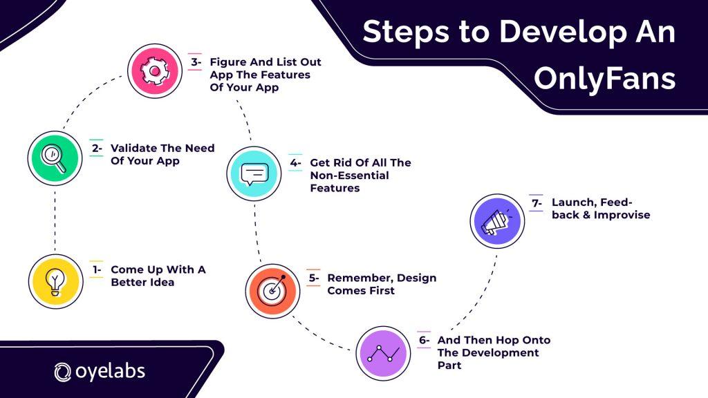 Development steps to create app like Onlyfans